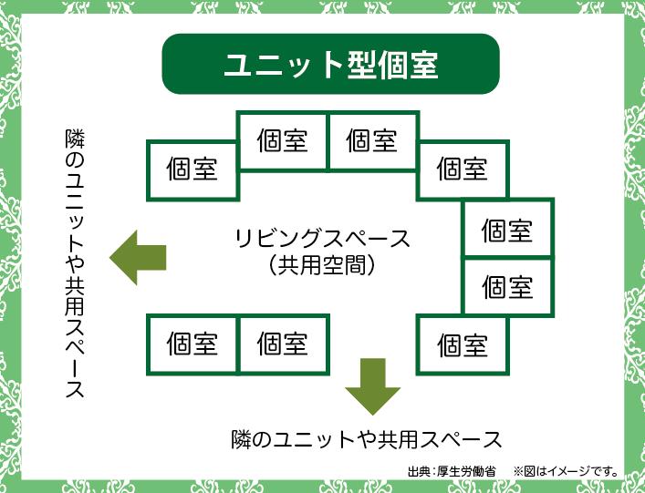 グループホームではユニット型が基本です。